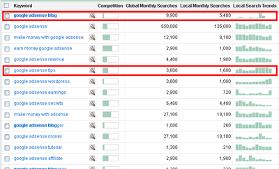 Search+Keywords+By+AdWords